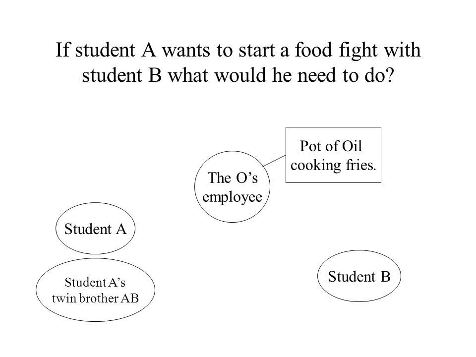 If student A wants to start a food fight with student B what would he need to do.