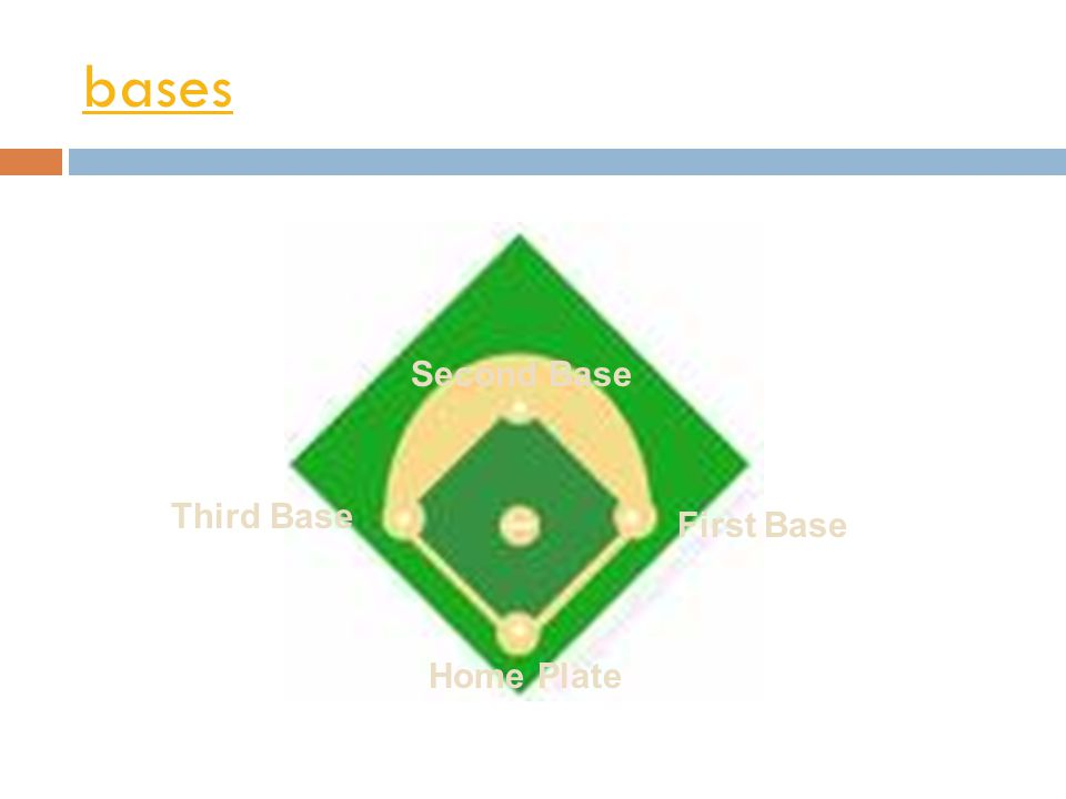 bases First Base Second Base Third Base Home Plate