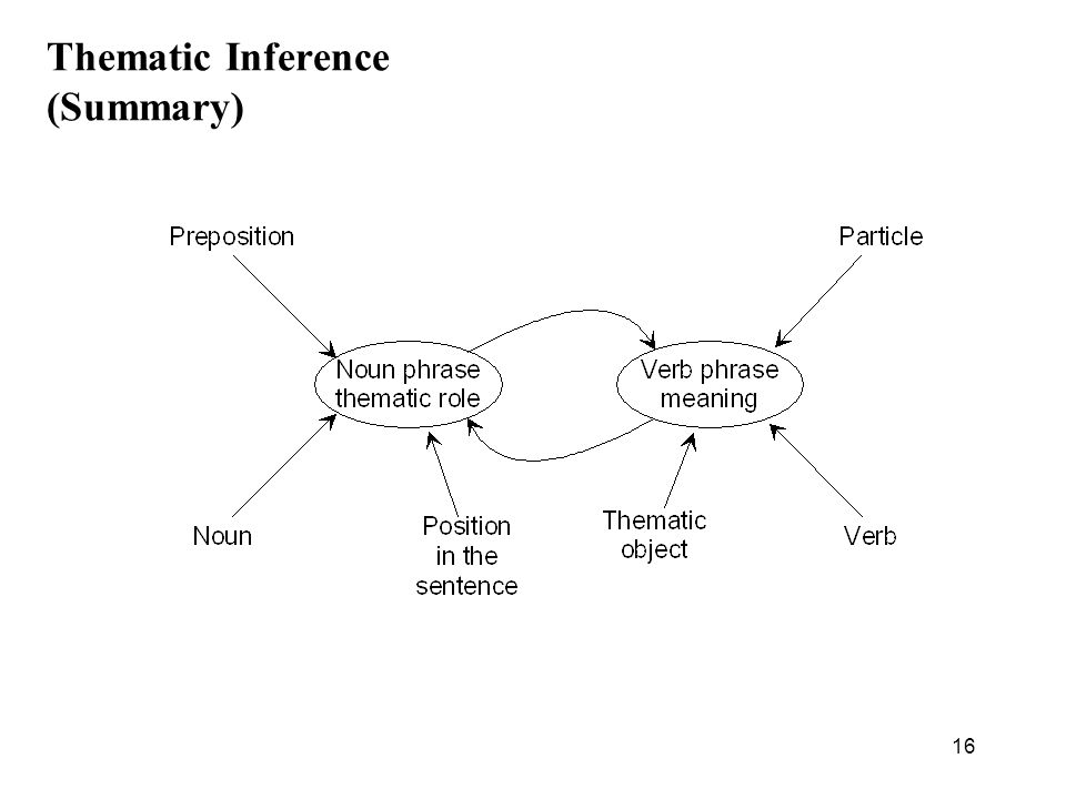 16 Thematic Inference (Summary)