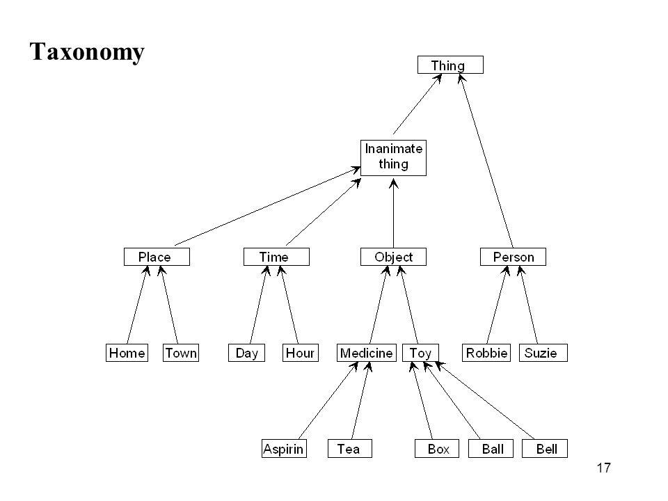 17 Taxonomy