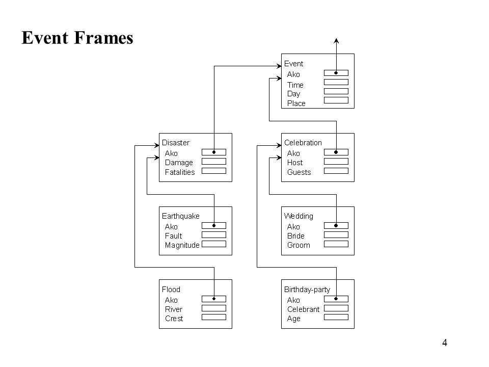 4 Event Frames