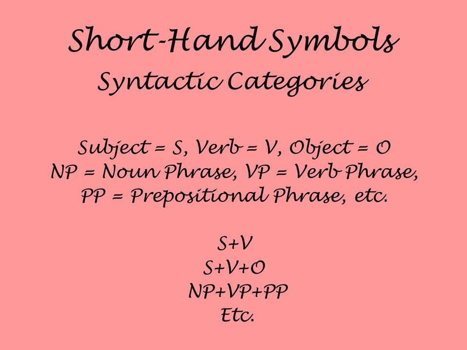Short-Hand Symbols Syntactic Categories Subject = S, Verb = V, Object = O NP = Noun Phrase, VP = Verb Phrase, PP = Prepositional Phrase, etc. S+V S+V+