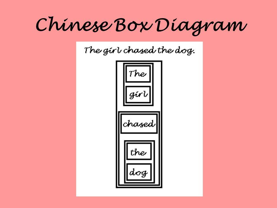 Chinese Box Diagram