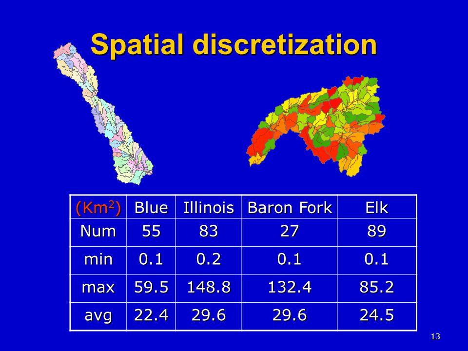 13 Spatial discretization (Km 2 ) BlueIllinois Baron Fork ElkNum55832789 min0.10.20.10.1 max59.5148.8132.485.2 avg22.429.629.624.5