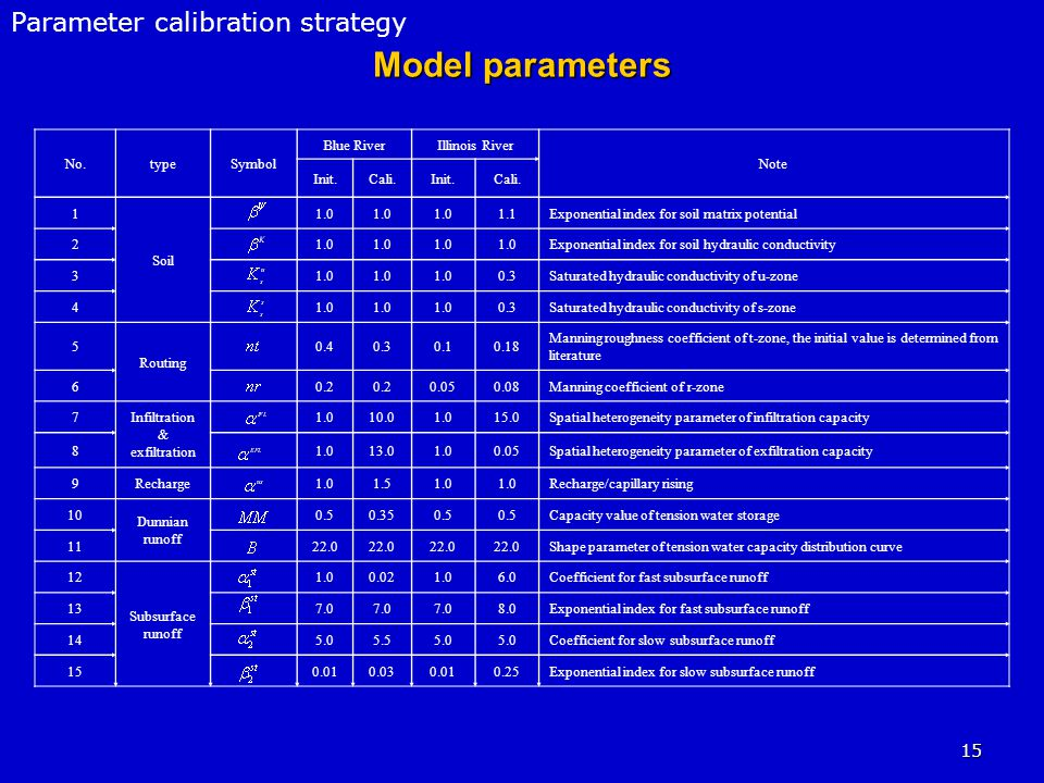 15 Model parameters Parameter calibration strategy No.typeSymbol Blue RiverIllinois River Note Init.Cali.Init.Cali.