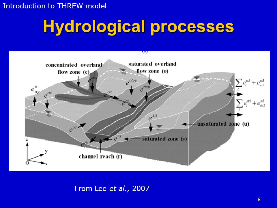 8 Hydrological processes Introduction to THREW model From Lee et al., 2007