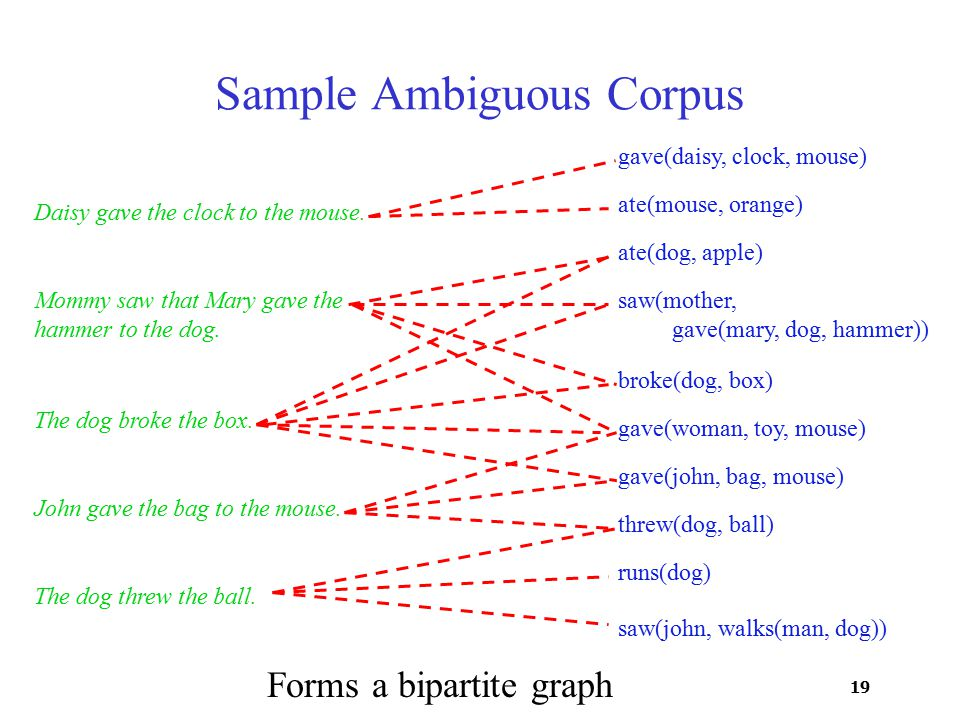 19 Sample Ambiguous Corpus Daisy gave the clock to the mouse.