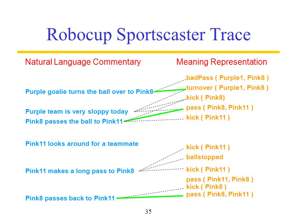 35 Robocup Sportscaster Trace Natural Language CommentaryMeaning Representation Purple goalie turns the ball over to Pink8 badPass ( Purple1, Pink8 ) Pink11 looks around for a teammate Pink8 passes the ball to Pink11 Purple team is very sloppy today Pink11 makes a long pass to Pink8 Pink8 passes back to Pink11 turnover ( Purple1, Pink8 ) pass ( Pink11, Pink8 ) pass ( Pink8, Pink11 ) ballstopped pass ( Pink8, Pink11 ) kick ( Pink11 ) kick ( Pink8) kick ( Pink11 ) kick ( Pink8 )