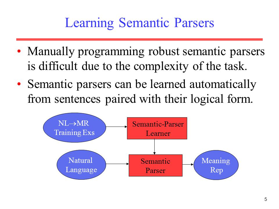 5 Learning Semantic Parsers Manually programming robust semantic parsers is difficult due to the complexity of the task.