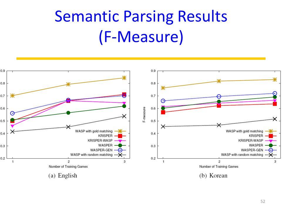 Semantic Parsing Results (F-Measure) 52