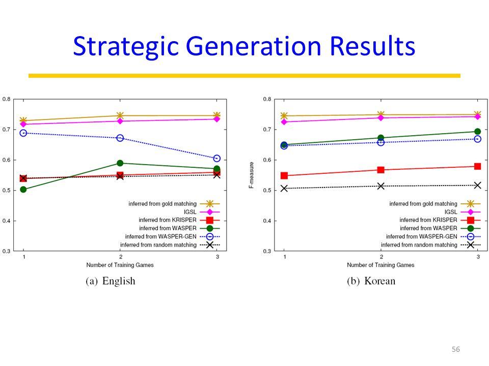 Strategic Generation Results 56