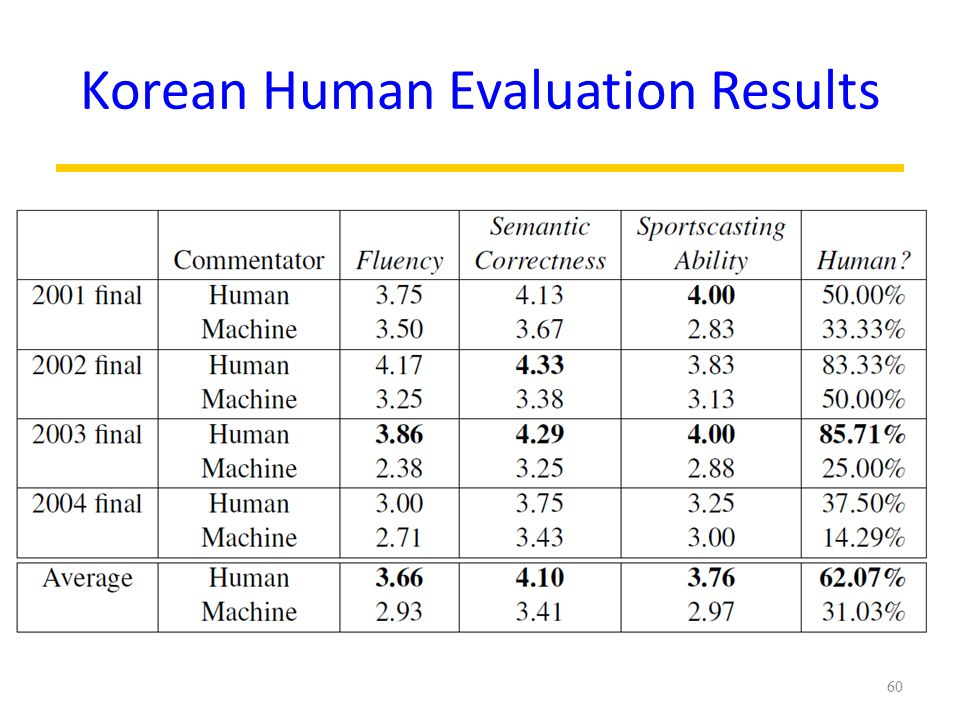 Korean Human Evaluation Results 60