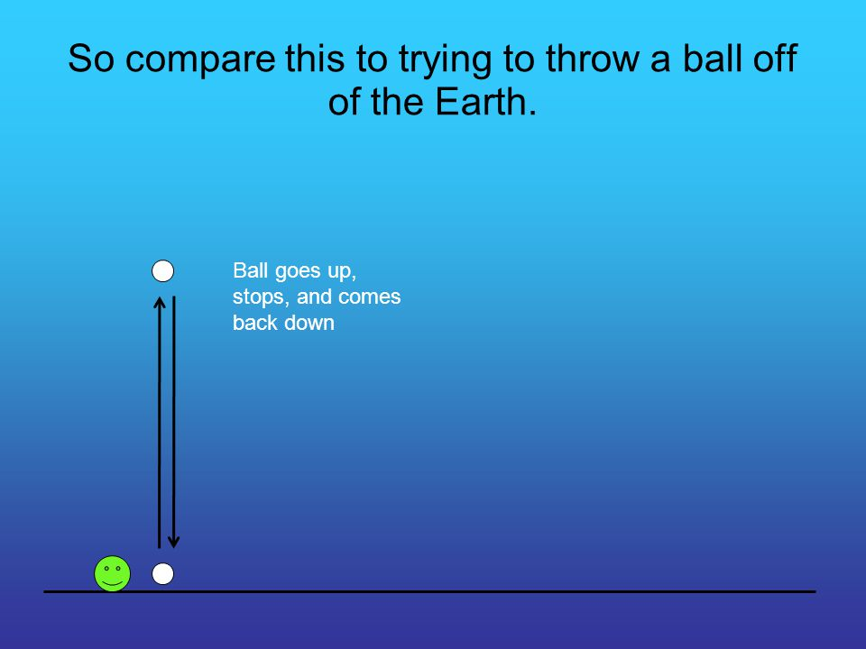 So compare this to trying to throw a ball off of the Earth. Ball goes up, stops, and comes back down