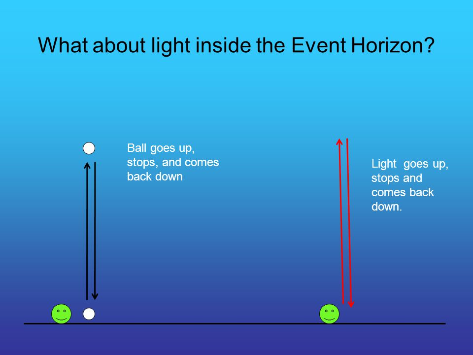 What about light inside the Event Horizon.