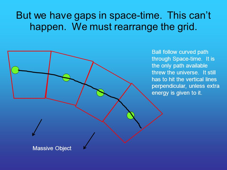But we have gaps in space-time. This can't happen. We must rearrange the grid. Massive Object Ball follow curved path through Space-time. It is the on