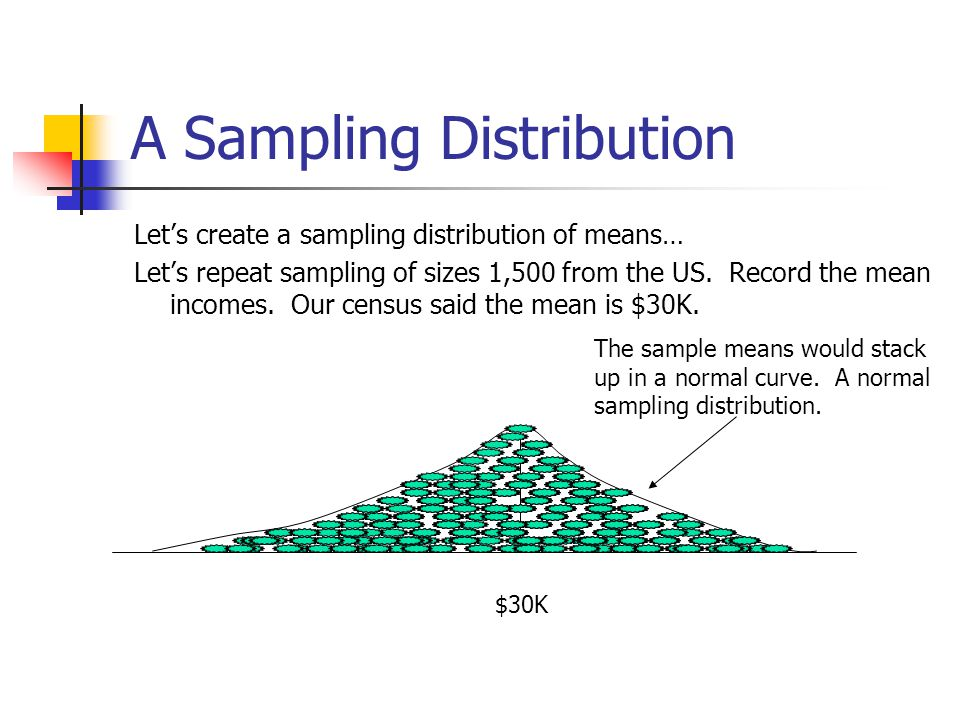A Sampling Distribution Let's create a sampling distribution of means… Let's repeat sampling of sizes 1,500 from the US. Record the mean incomes. Our