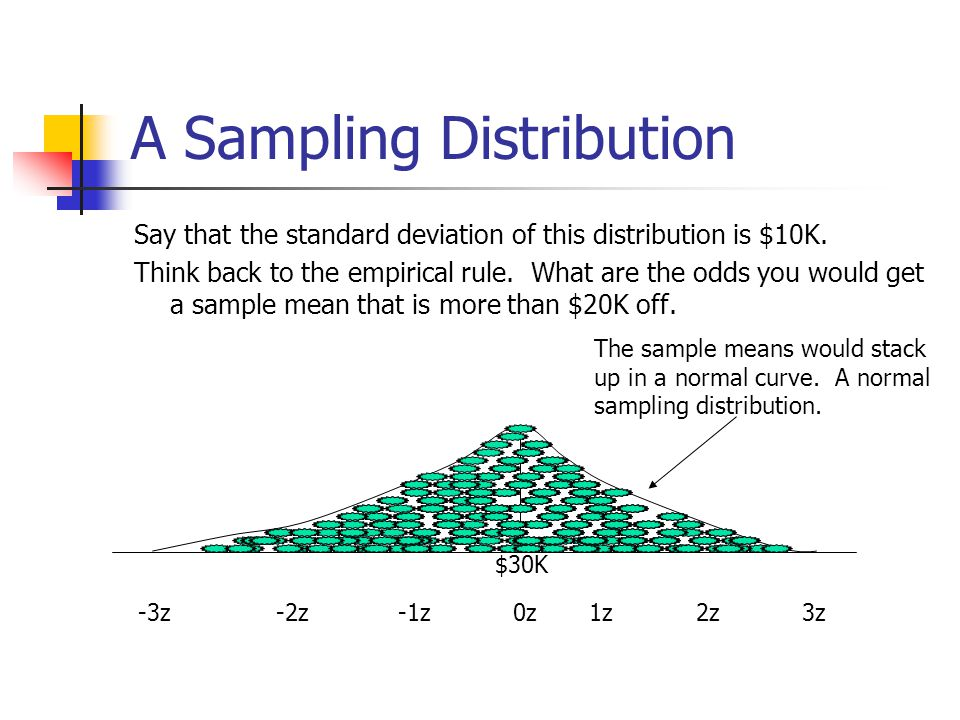A Sampling Distribution Say that the standard deviation of this distribution is $10K. Think back to the empirical rule. What are the odds you would ge