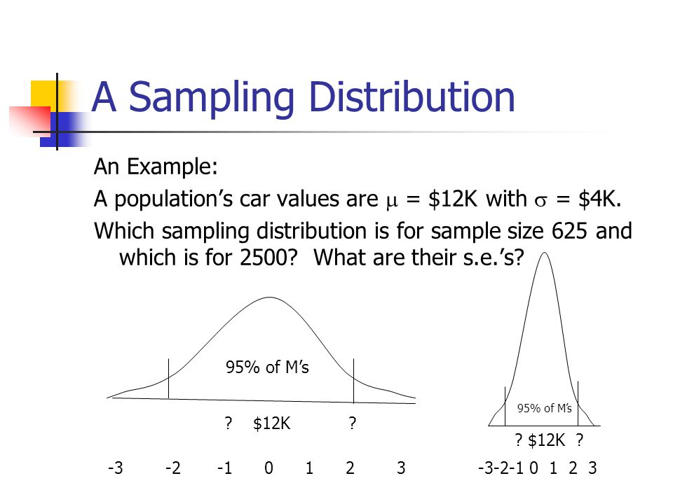 A Sampling Distribution An Example: A population's car values are  = $12K with  = $4K. Which sampling distribution is for sample size 625 and which