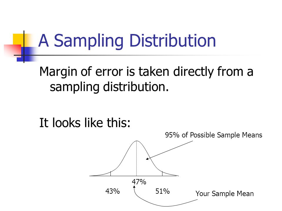 A Sampling Distribution Margin of error is taken directly from a sampling distribution. It looks like this: 43% 51% 47% Your Sample Mean 95% of Possib
