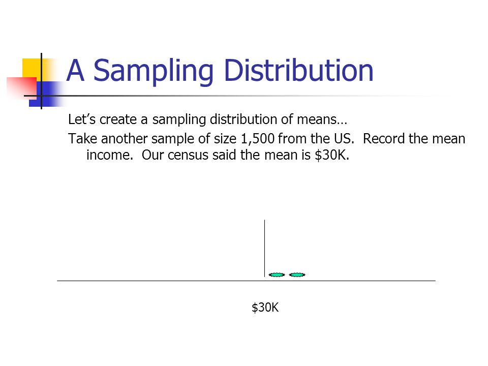 A Sampling Distribution Let's create a sampling distribution of means… Take another sample of size 1,500 from the US. Record the mean income. Our cens