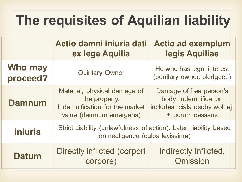 The requisites of Aquilian liability Actio damni iniuria dati ex lege Aquilia Actio ad exemplum legis Aquiliae Who may proceed.
