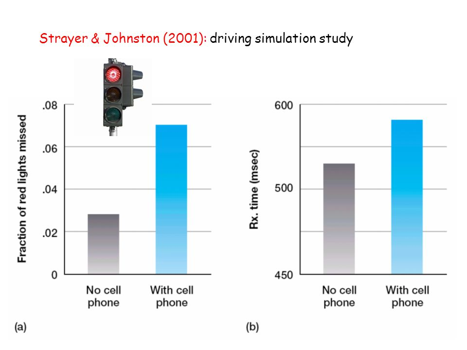Strayer & Johnston (2001): driving simulation study