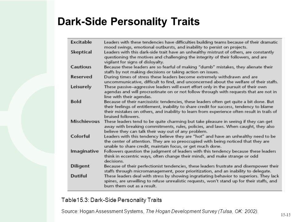 15-15 Dark-Side Personality Traits Table15.3: Dark-Side Personality Traits Source: Hogan Assessment Systems, The Hogan Development Survey (Tulsa, OK: