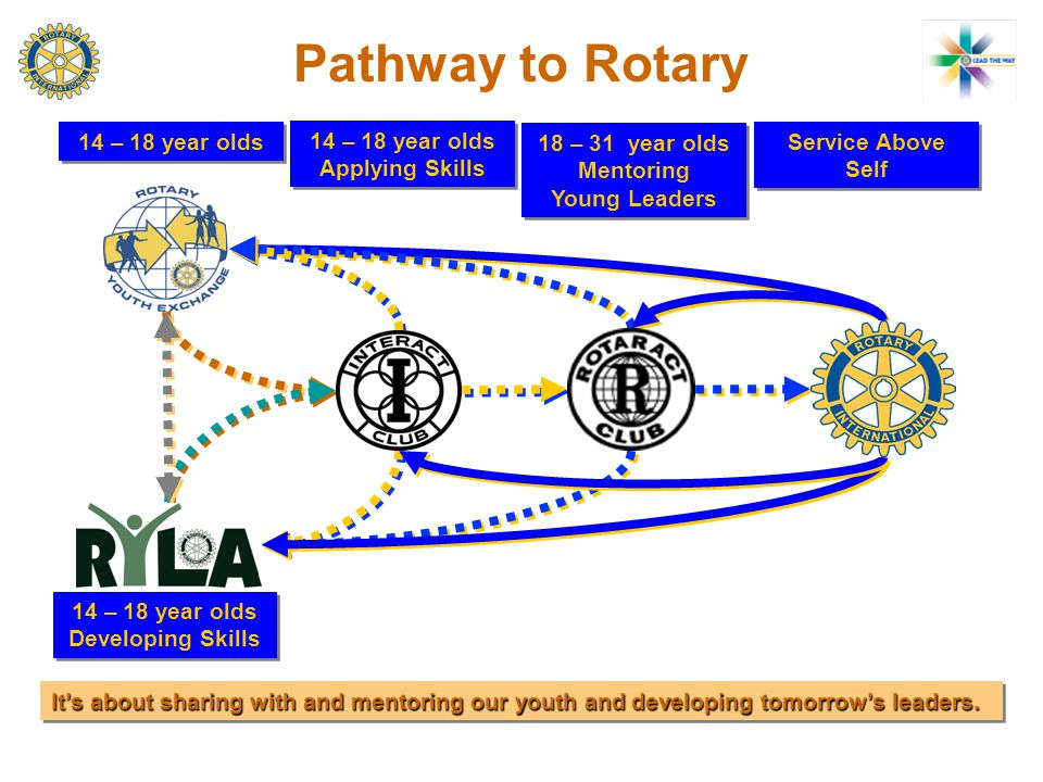 Pathway to Rotary 14 – 18 year olds Developing Skills 14 – 18 year olds 14 – 18 year olds Applying Skills 18 – 31 year olds Mentoring Young Leaders Service Above Self It's about sharing with and mentoring our youth and developing tomorrow's leaders.