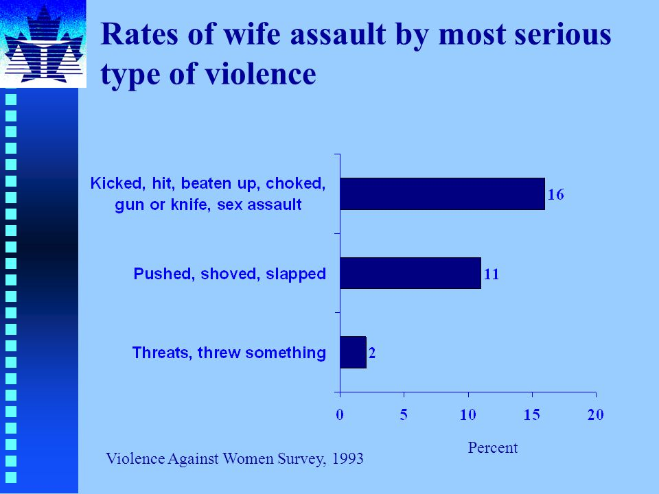Rates of wife assault by most serious type of violence Percent Violence Against Women Survey, 1993