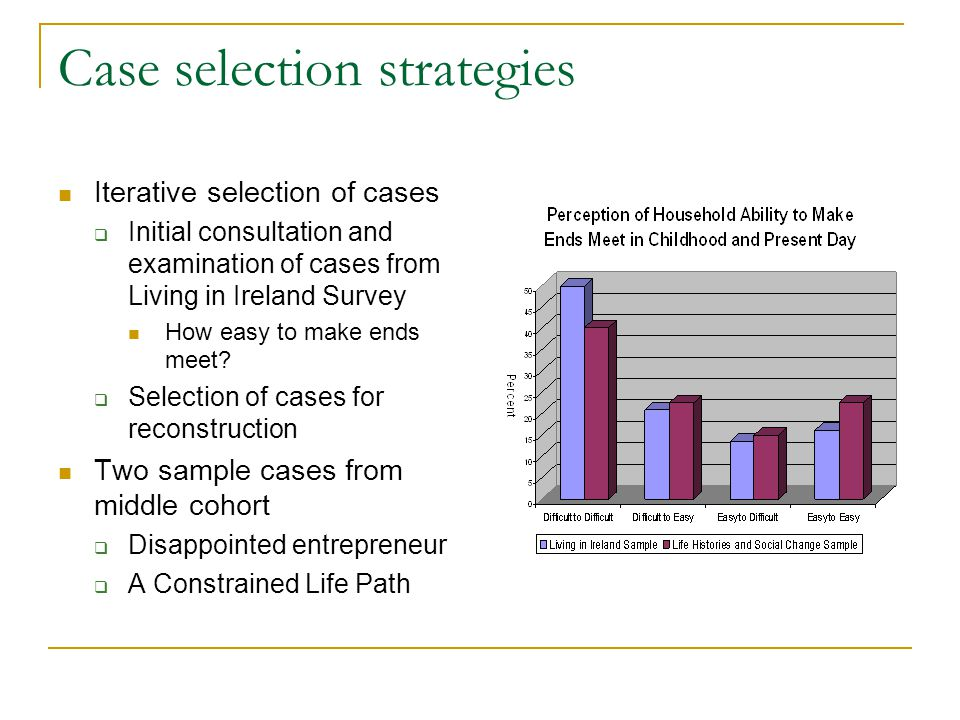 Case selection strategies Iterative selection of cases  Initial consultation and examination of cases from Living in Ireland Survey How easy to make ends meet.