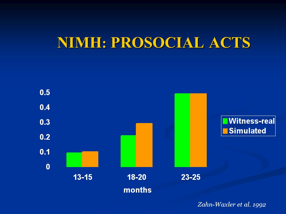 NIMH : PROSOCIAL ACTS Zahn-Waxler et al. 1992