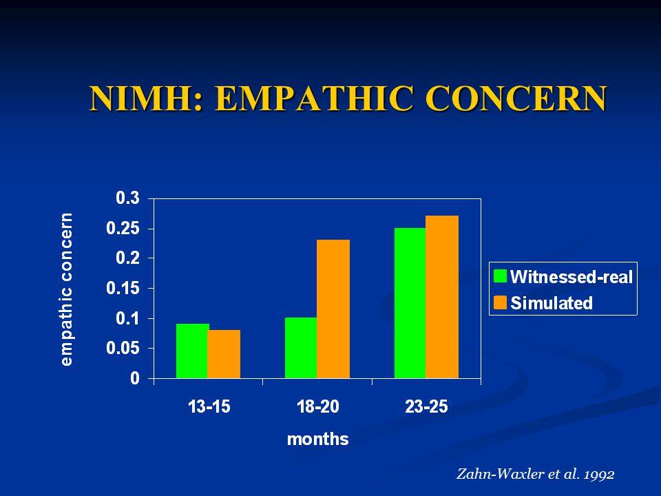 NIMH: EMPATHIC CONCERN NIMH: EMPATHIC CONCERN Zahn-Waxler et al. 1992