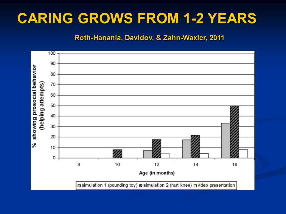 CARING GROWS FROM 1-2 YEARS Roth-Hanania, Davidov, & Zahn-Waxler, 2011