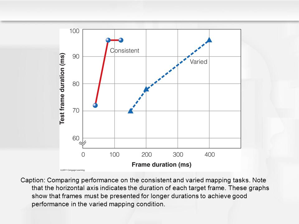Caption: Comparing performance on the consistent and varied mapping tasks. Note that the horizontal axis indicates the duration of each target frame.