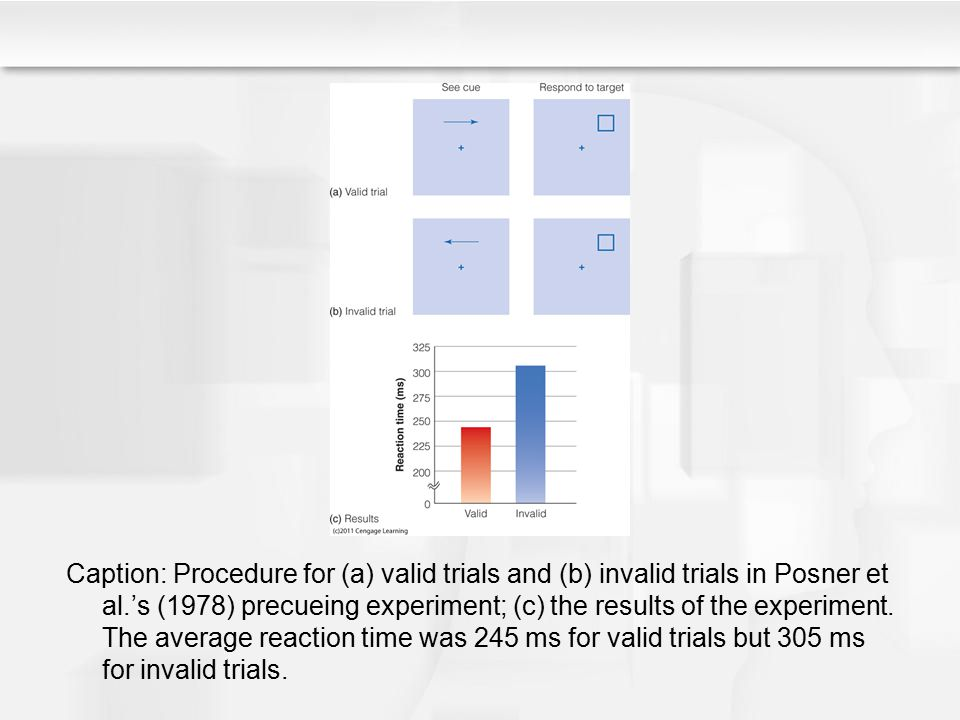 Caption: Procedure for (a) valid trials and (b) invalid trials in Posner et al.'s (1978) precueing experiment; (c) the results of the experiment. The