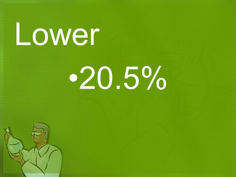Lower 20.5%