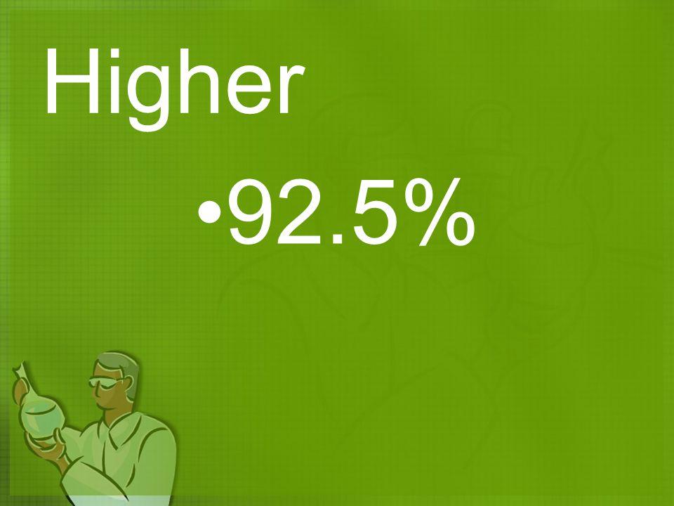 Higher 92.5%
