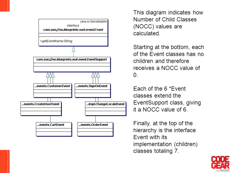 This diagram indicates how Number of Child Classes (NOCC) values are calculated. Starting at the bottom, each of the Event classes has no children and