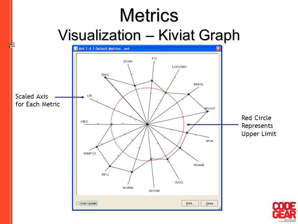Metrics Visualization – Kiviat Graph Scaled Axis for Each Metric Red Circle Represents Upper Limit