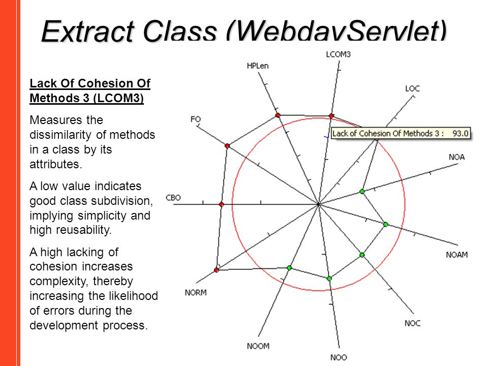 Extract Class (WebdavServlet) Lack Of Cohesion Of Methods 3 (LCOM3) Measures the dissimilarity of methods in a class by its attributes. A low value in