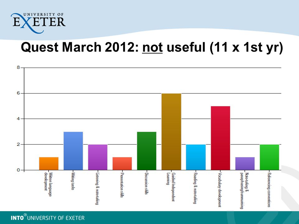 Quest March 2012: not useful (11 x 1st yr)