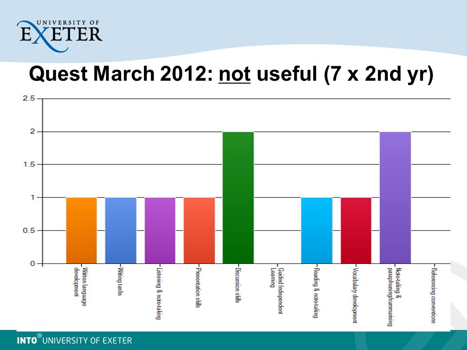 Quest March 2012: not useful (7 x 2nd yr)