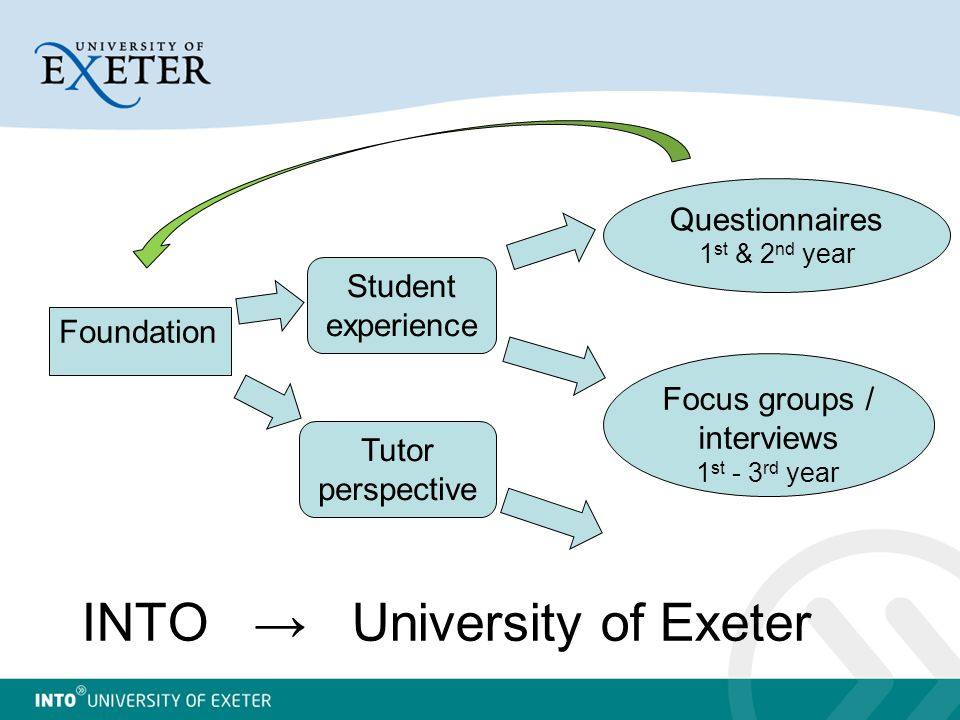 INTO → University of Exeter Foundation Student experience Tutor perspective Questionnaires 1 st & 2 nd year Focus groups / interviews 1 st - 3 rd year