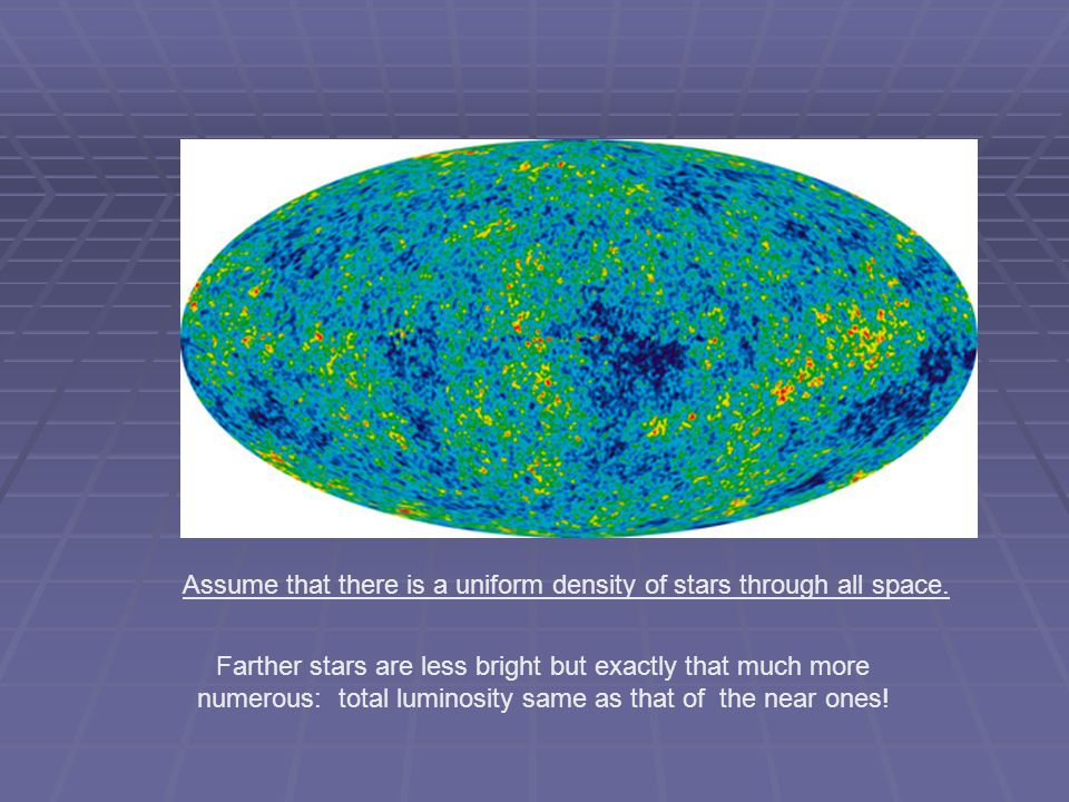 Farther stars are less bright but exactly that much more numerous: total luminosity same as that of the near ones.