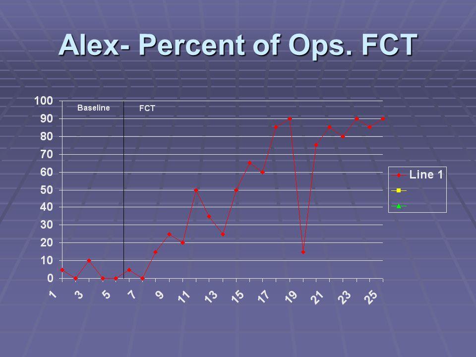 Alex- Percent of Ops. FCT