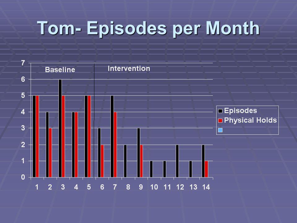 Tom- Episodes per Month