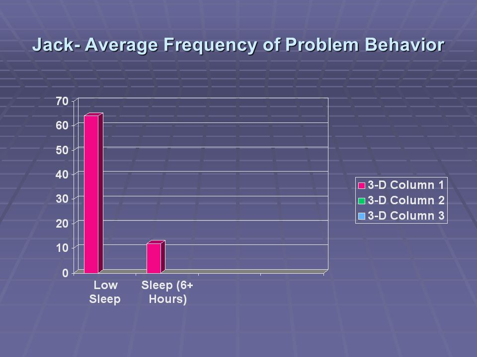Jack- Average Frequency of Problem Behavior