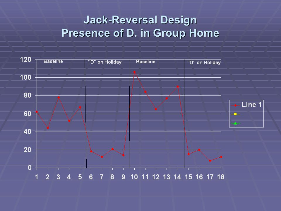 Jack-Reversal Design Presence of D. in Group Home