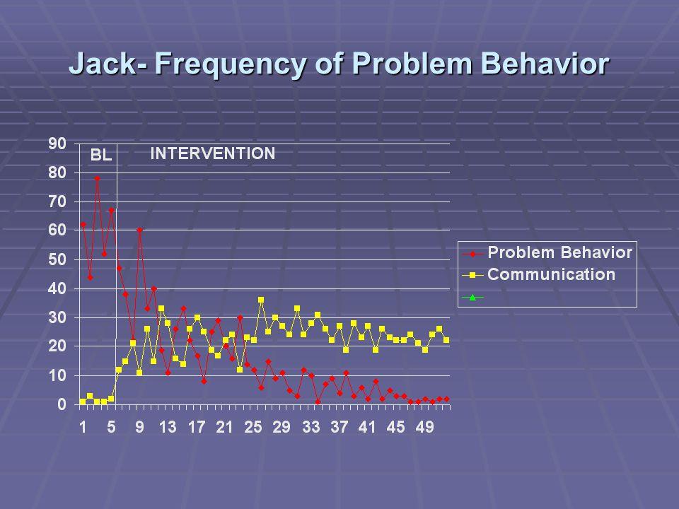 Jack- Frequency of Problem Behavior