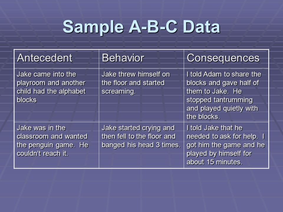 Sample A-B-C Data AntecedentBehaviorConsequences Jake came into the playroom and another child had the alphabet blocks Jake threw himself on the floor and started screaming.